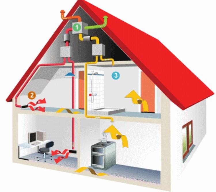 Виды систем вентиляции и отопления